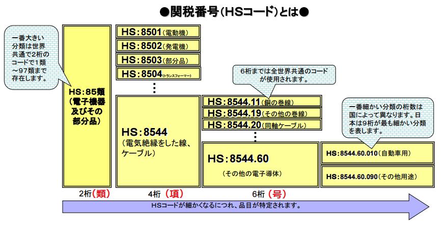 HSコード類項号の見方