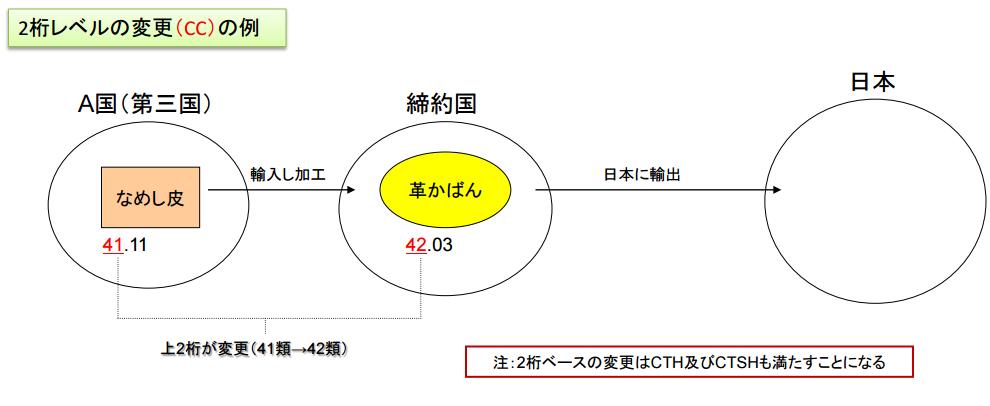 関税分類変更基準CCの解説