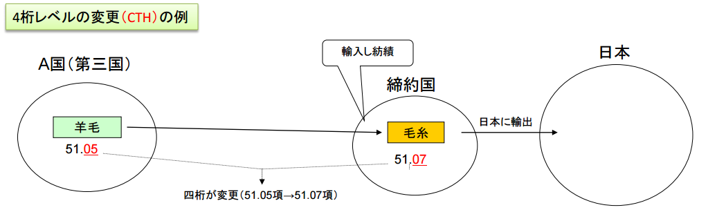 関税分類変更基準CTHの解説