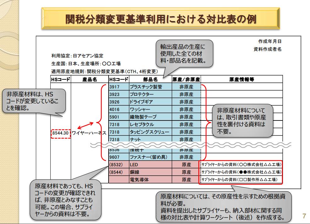 非原産材料対比表