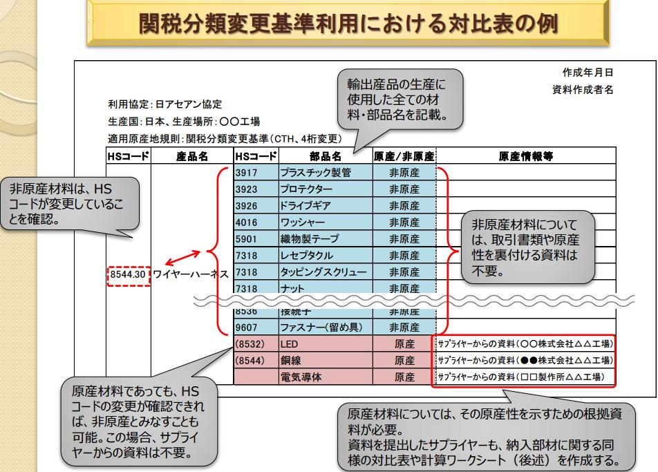 関税分類変更基準利用における対比表の例