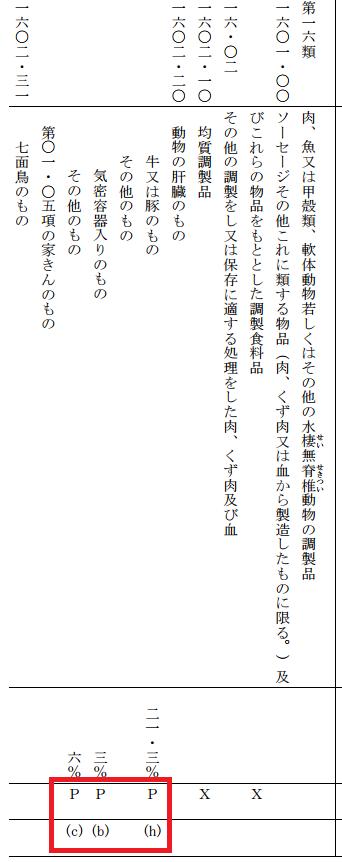 譲許表の4欄目の区分P