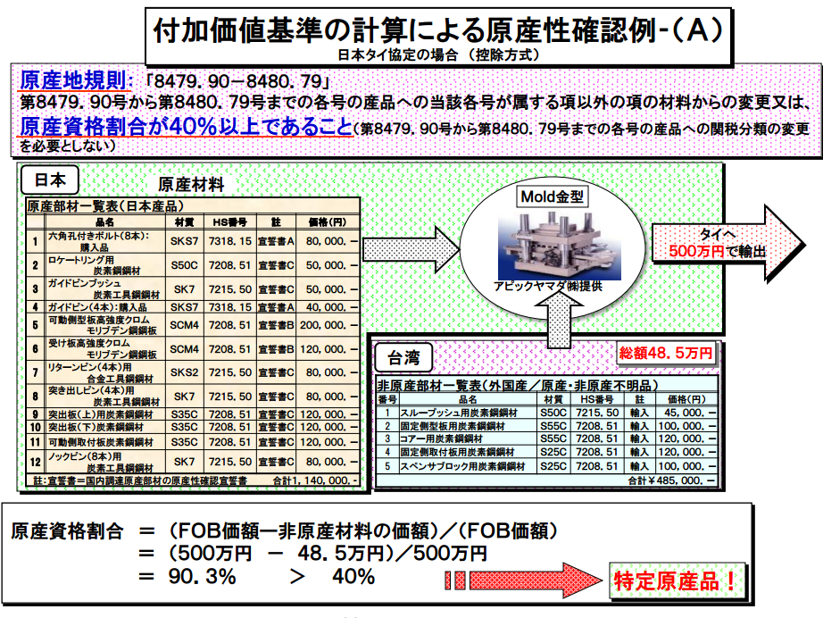 タイへの金型輸出FTA/EPAシミュレーション