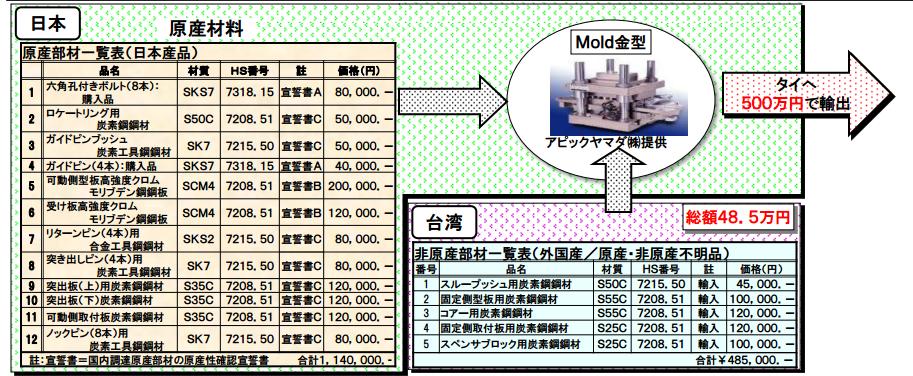 原産品確認書価格の根拠一覧