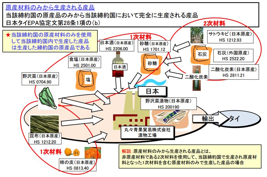 多数の日本産原料から作られた製品