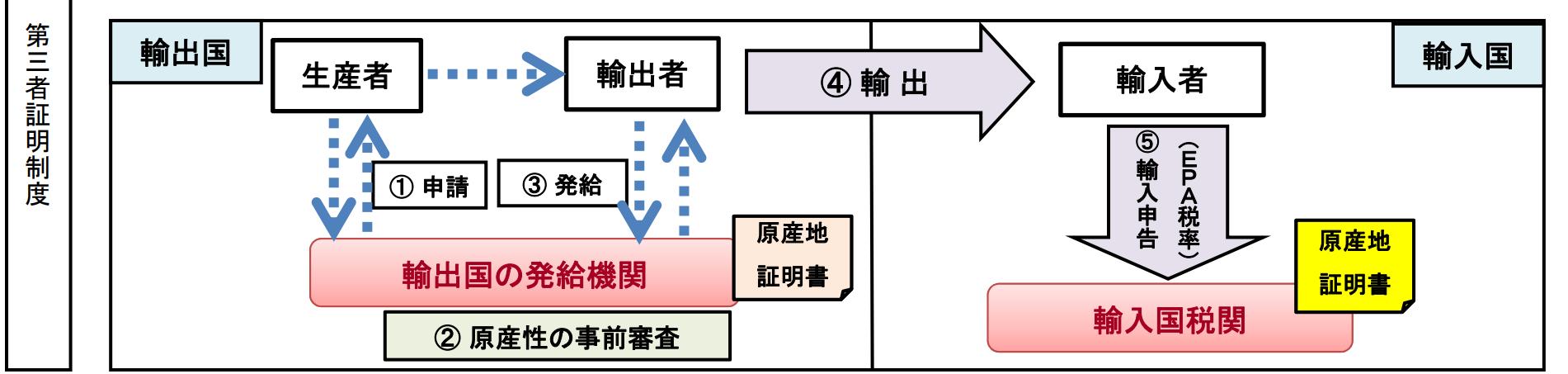 原産地証明書提出までの流れ