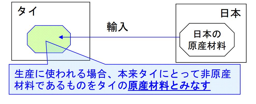 日本とASEANの累積 タイの例