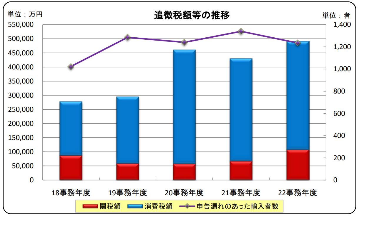 税関事後調査追徴課税額推移