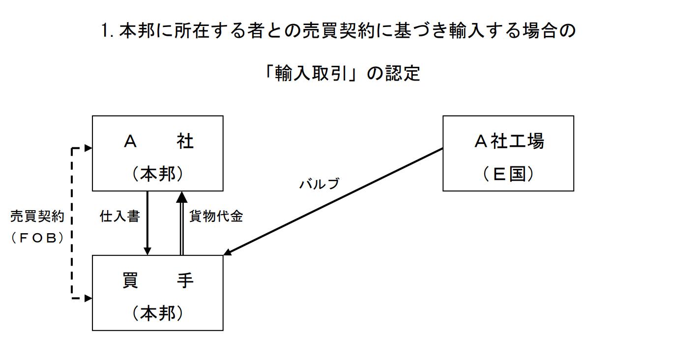 評価申告事例1