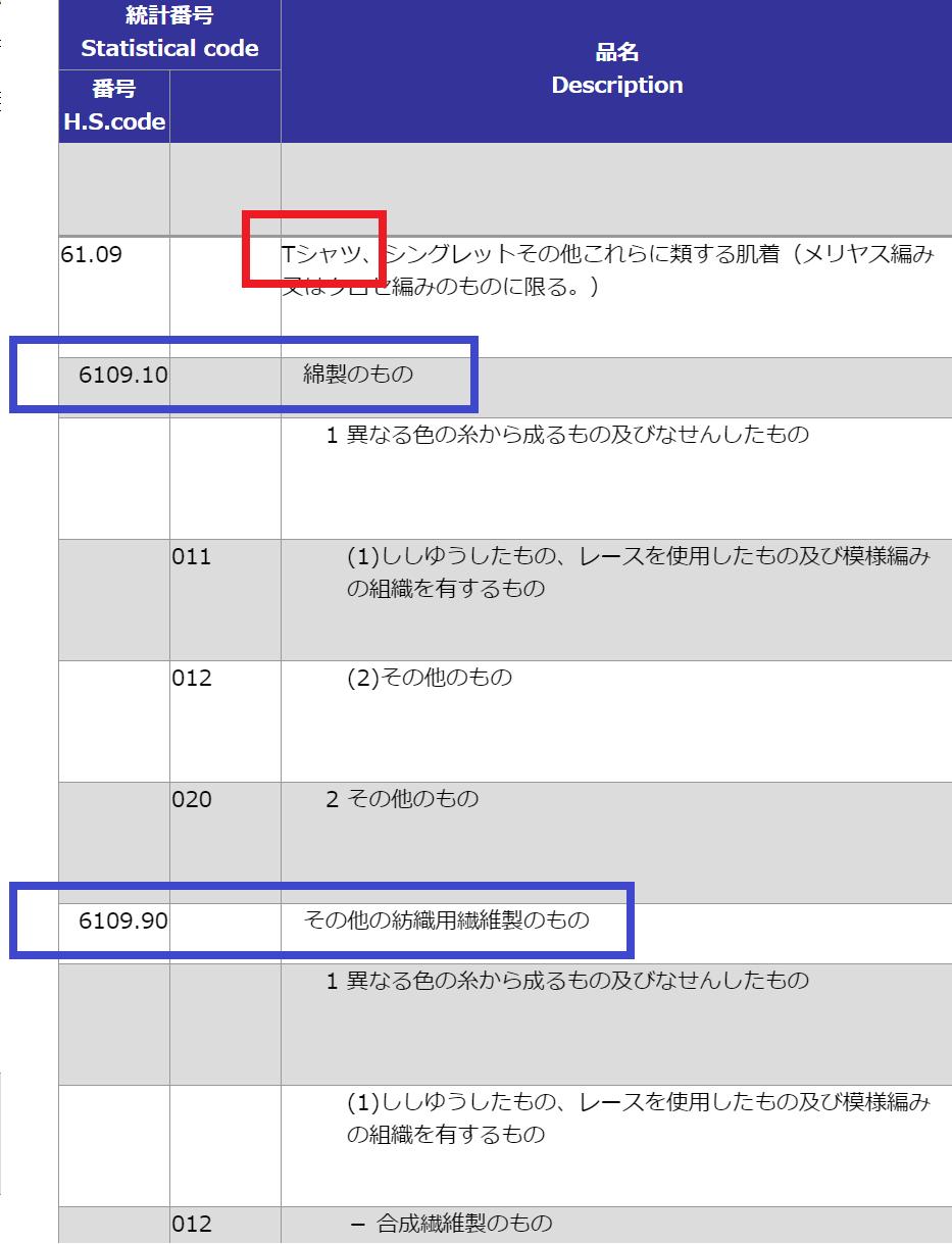 HSコード6109項の規定