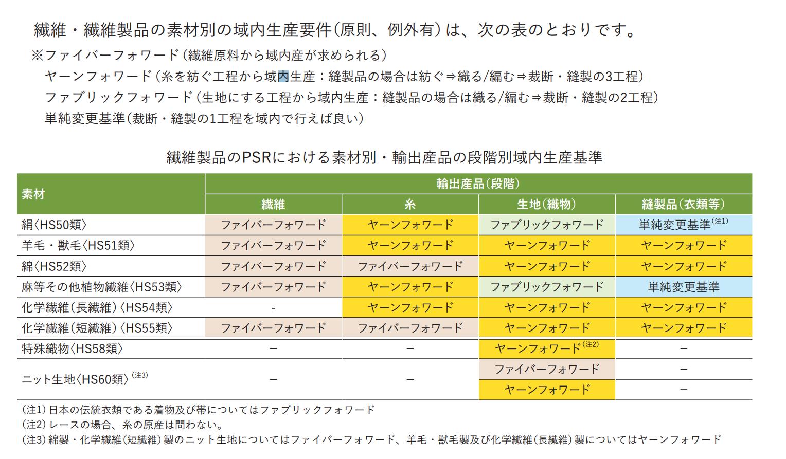 TPP繊維製品 原産地規則 ファイバーフォワード ヤーンフォワード ファブリックフォワード