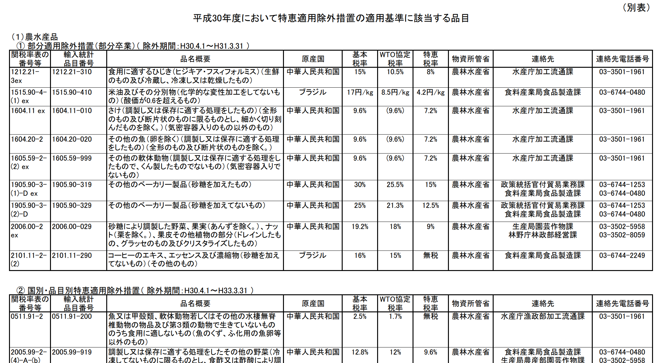 中国一般特恵関税適用除外措置一覧