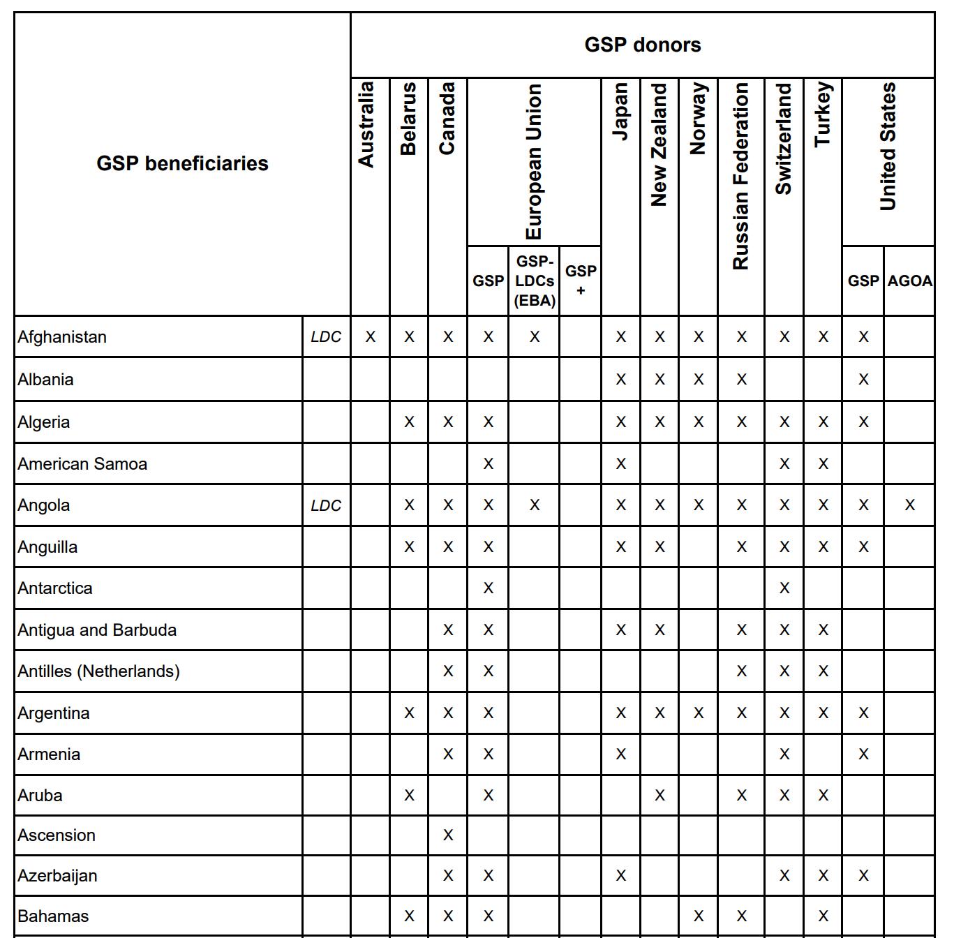世界の国別一般特恵関税制度(GSP)