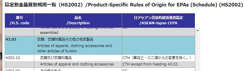 ミンクのコートEPA品目別分類規則