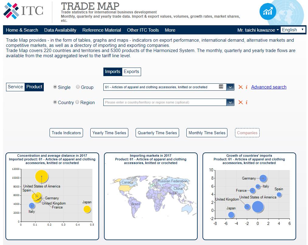 ITC TRADE MAPで品目コード別貿易統計