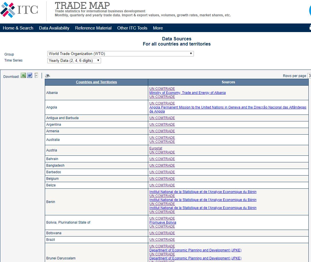 国別貿易統計データベース一覧