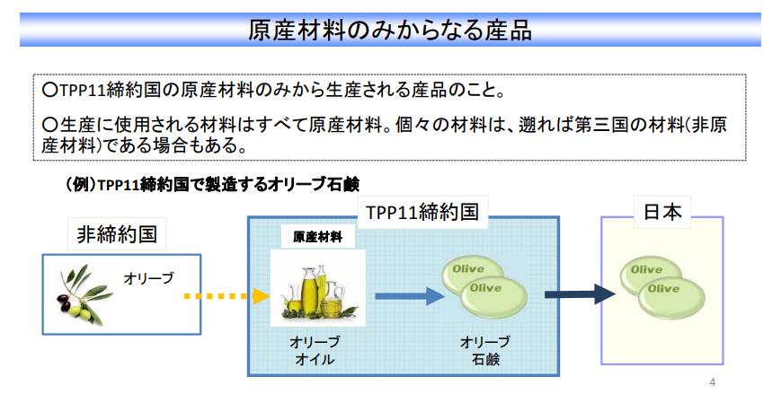 TPP原産材料のみから生産される産品