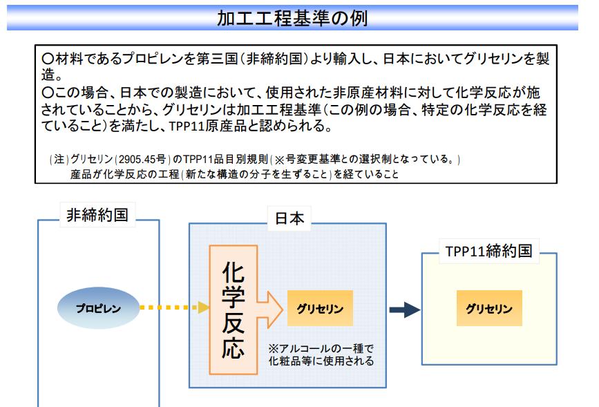 TPP加工工程基準の例