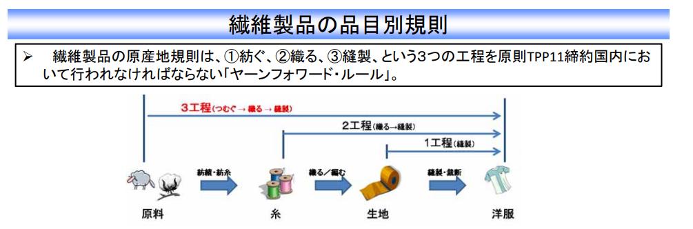 TPPの繊維製品の品目別分類規則