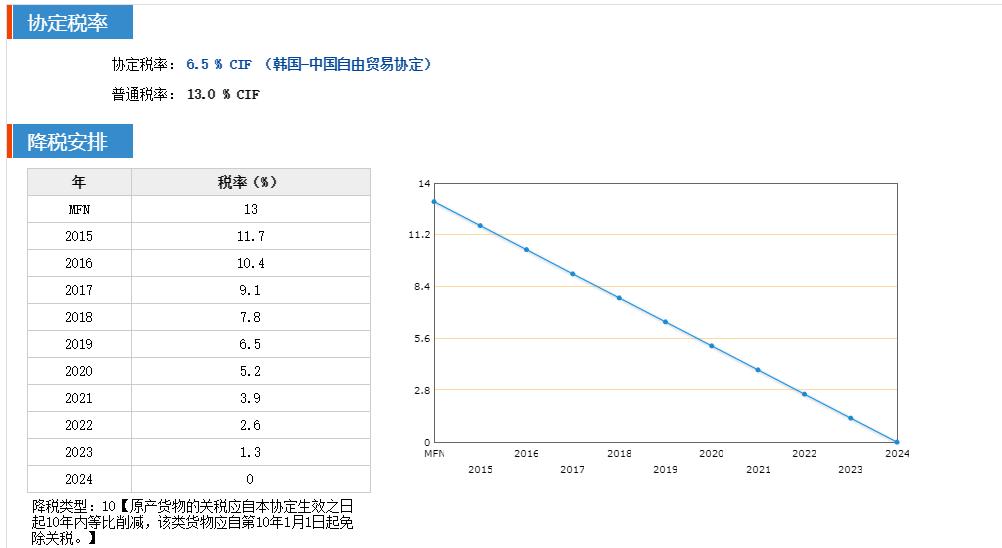 中国FTA特恵関税率を確認