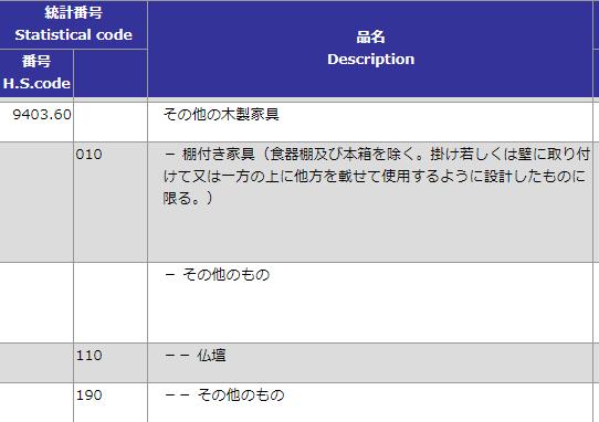 HSコード家具9403項の規定