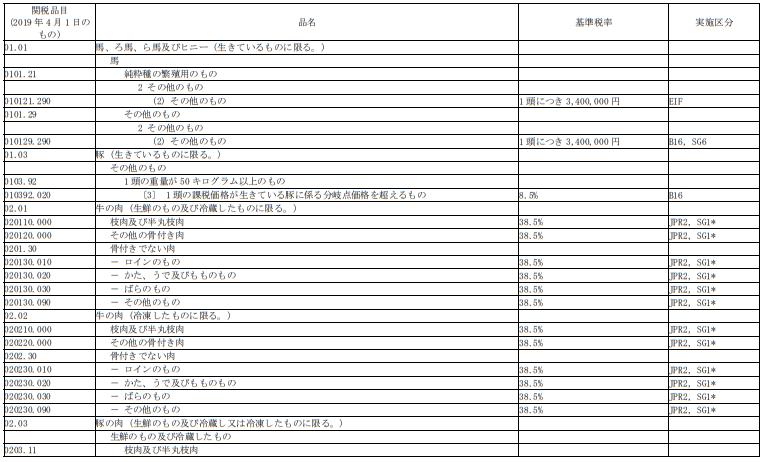 日米貿易協定(TAG)日本国の表