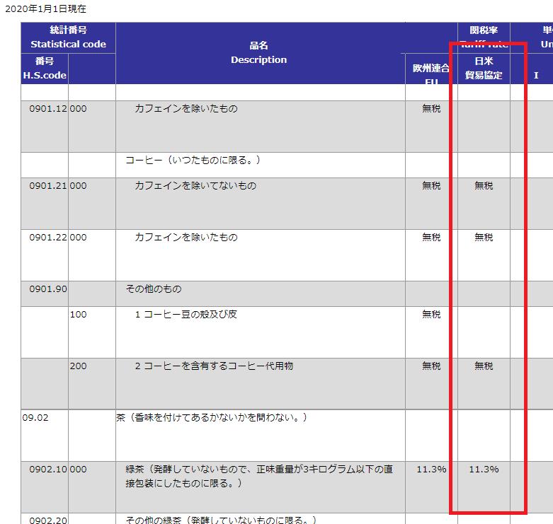 日米貿易協定(TAG)特恵関税率