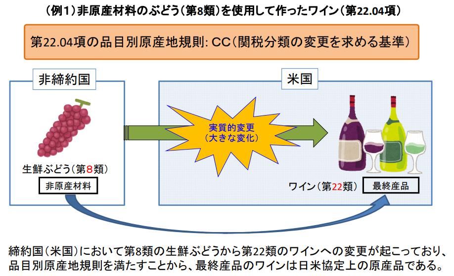 日米貿易協定(TAG)品目別原産地規則を満たす産品