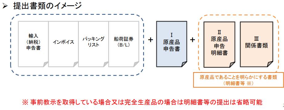 日米貿易協定(TAG)原産品申告書提出書類イメージ