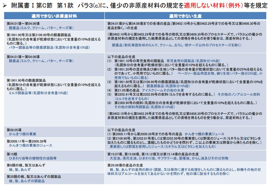 日米貿易協定(TAG)僅少の非原産材料