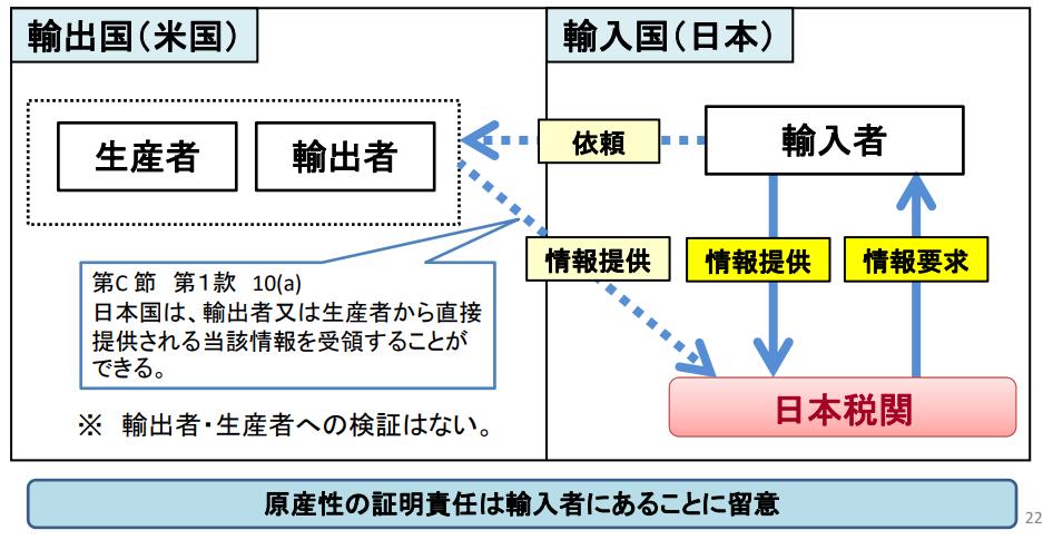 日米貿易協定(TAG)事後調査、検認