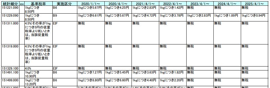 日米貿易協定ステージング表