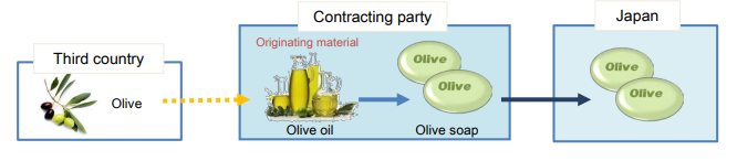 Goods produced exclusively from originating materials(PE)