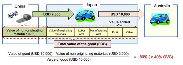 Qualifying Value Content (QVC)/Regional Value Content (RVC)