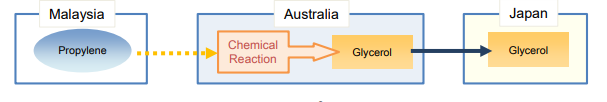 Specific manufacturing or Processing