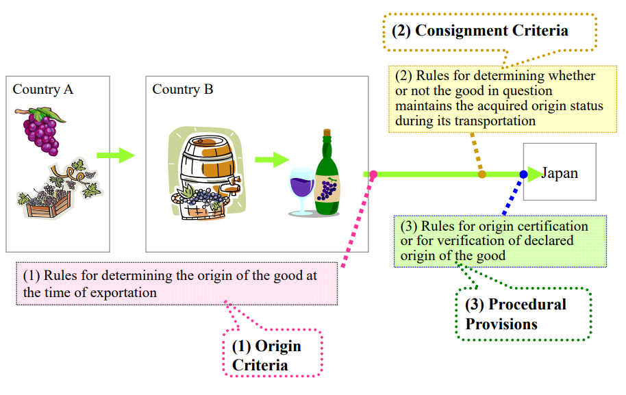 What is Preferential Rules of Origin exsample5