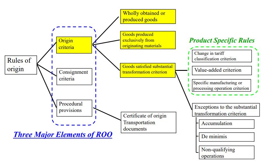 Three major parts of Origin Criteria