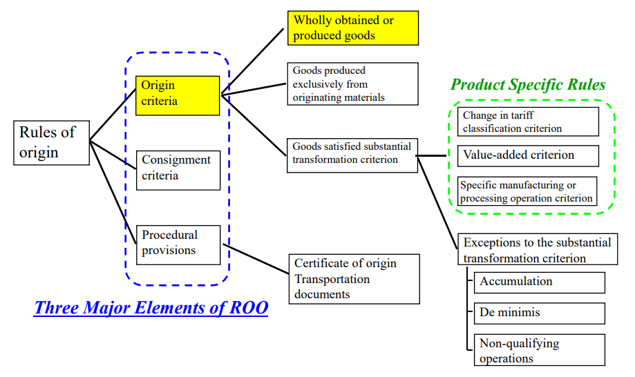 """""""Wholly obtained goods"""" is Three Major Elements of Origin criteria."""