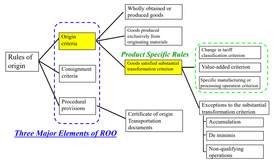 Goods satisfying the product-specific rules (PSR)
