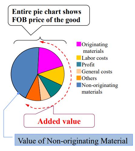 What is Non-originating materials