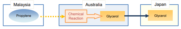 Specific manufacturing or processing operation criterion (SP)