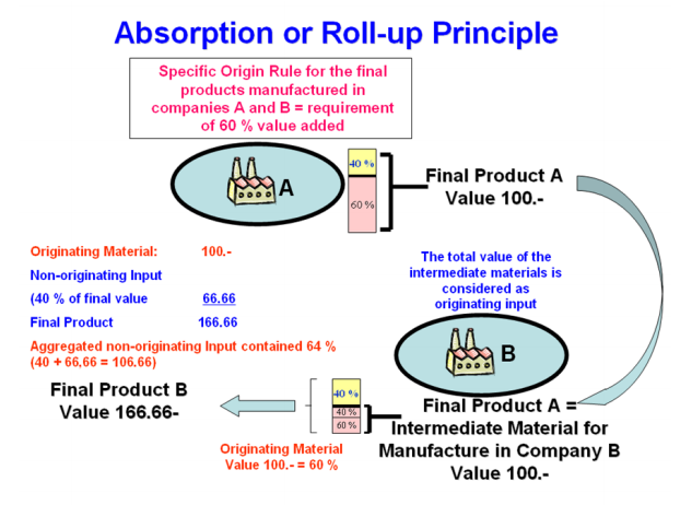 Roll-Up principle for Intermediate Material