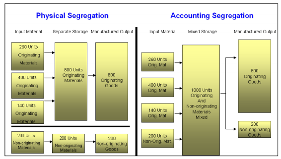 Accounting Segregation/Fungible Goods and Materials