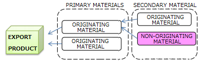 Goods produced exclusively from originating materials