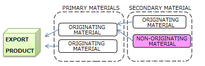 Goods satisfy the requirement set out in the product-specific rules